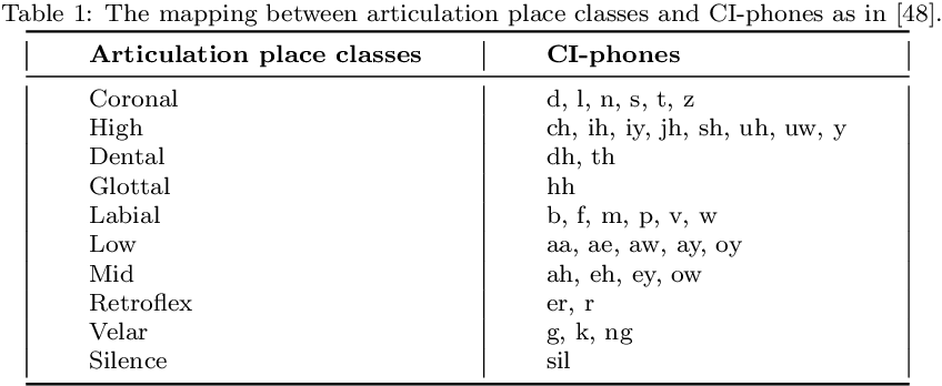 Figure 2 for Correlating Subword Articulation with Lip Shapes for Embedding Aware Audio-Visual Speech Enhancement
