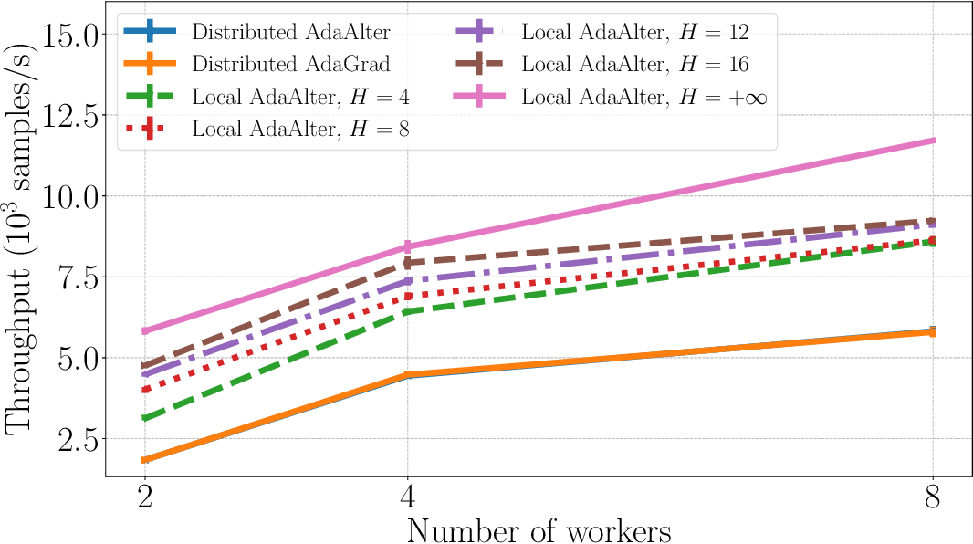 Figure 3 for Local AdaAlter: Communication-Efficient Stochastic Gradient Descent with Adaptive Learning Rates
