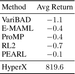 Figure 1 for Exploration in Approximate Hyper-State Space for Meta Reinforcement Learning