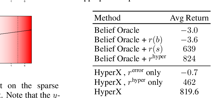 Figure 3 for Exploration in Approximate Hyper-State Space for Meta Reinforcement Learning