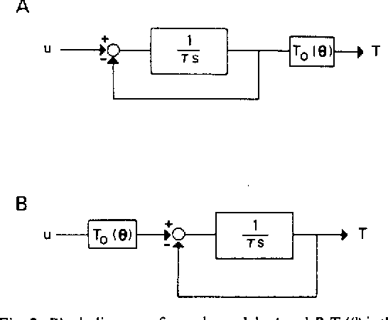 Fig. 2. Block diagram of muscle models A and 6. T,(U) is the isometric torque t's ankle angle curve. r is the time constant for isometric contractions.