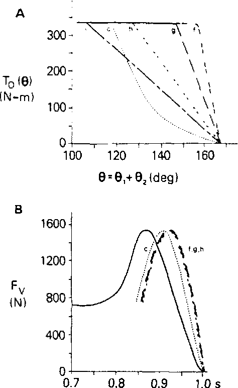 Fig. 15. Simulated jumping results using model C for different r,(U) characteristics (a). Curve c is the nominal. Curve i is from Sale YI al. (1982) and a jump is not possible. P' values for curves c. h. y andfare 0.0670,0.0835.0.0882 and 0.0883 m.