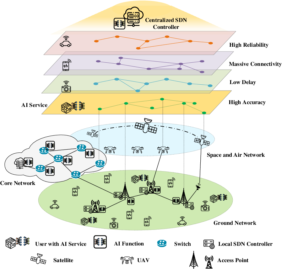 Figure 1 for AI-Native Network Slicing for 6G Networks