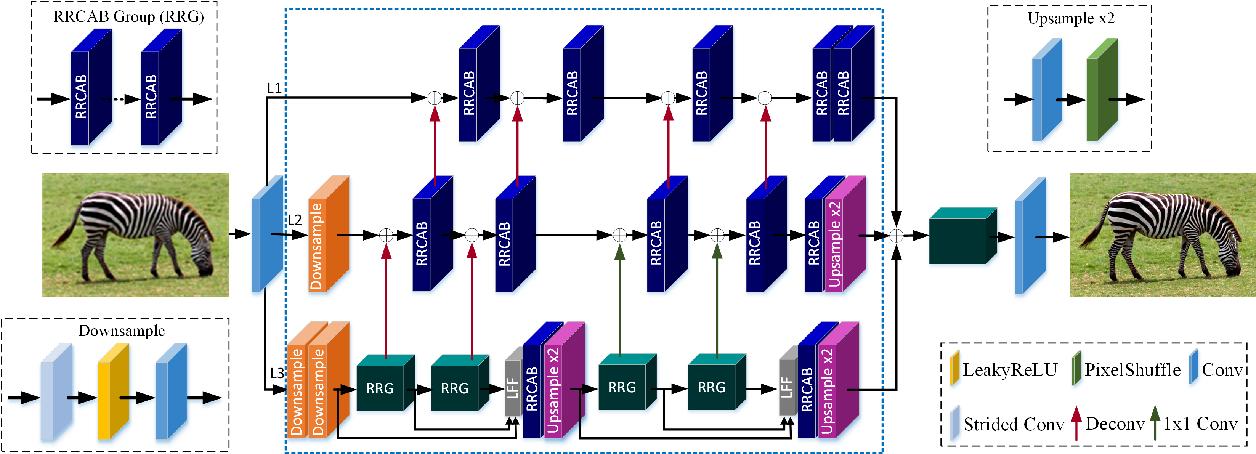 Figure 1 for Lightweight Image Super-Resolution with Multi-scale Feature Interaction Network