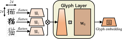 Figure 3 for ChineseBERT: Chinese Pretraining Enhanced by Glyph and Pinyin Information