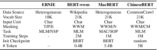 Figure 2 for ChineseBERT: Chinese Pretraining Enhanced by Glyph and Pinyin Information