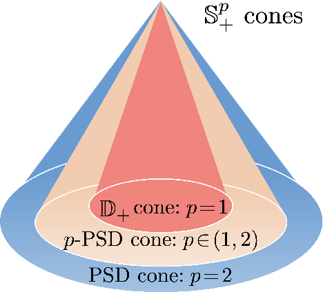 Figure 1 for Convergence Rates of Stochastic Gradient Descent under Infinite Noise Variance