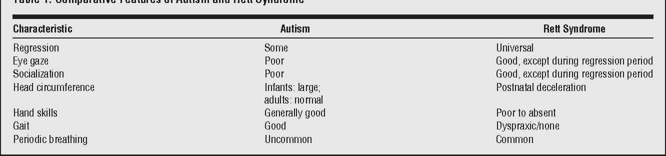 Table 1 from rett syndrome exploring the autism link semantic table 1 comparative features of autism and rett syndrome urtaz Gallery