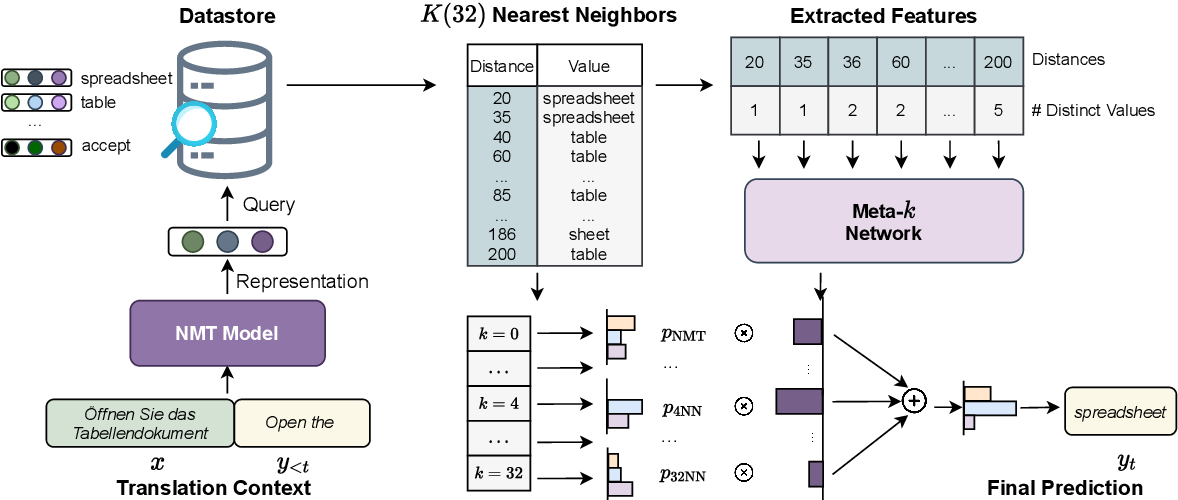 Figure 1 for Adaptive Nearest Neighbor Machine Translation