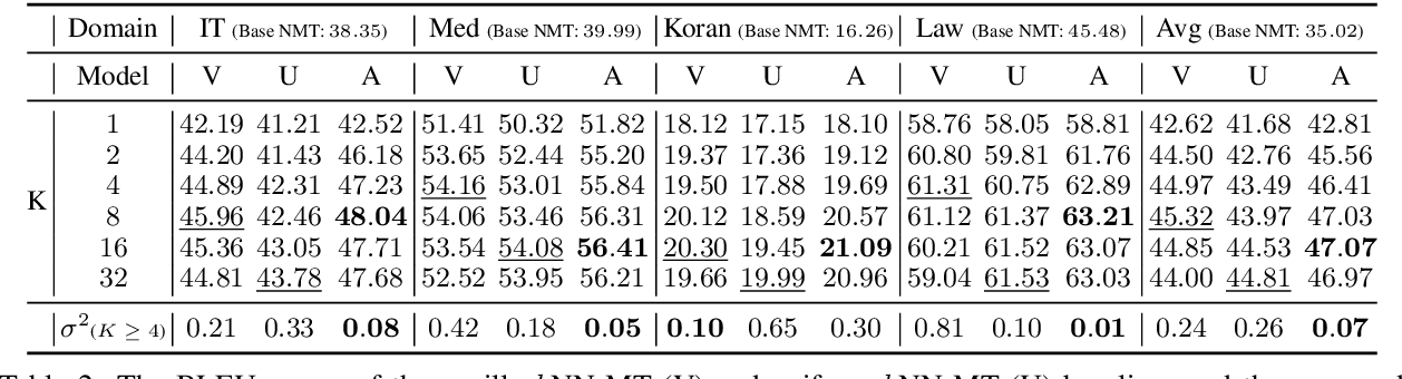 Figure 3 for Adaptive Nearest Neighbor Machine Translation