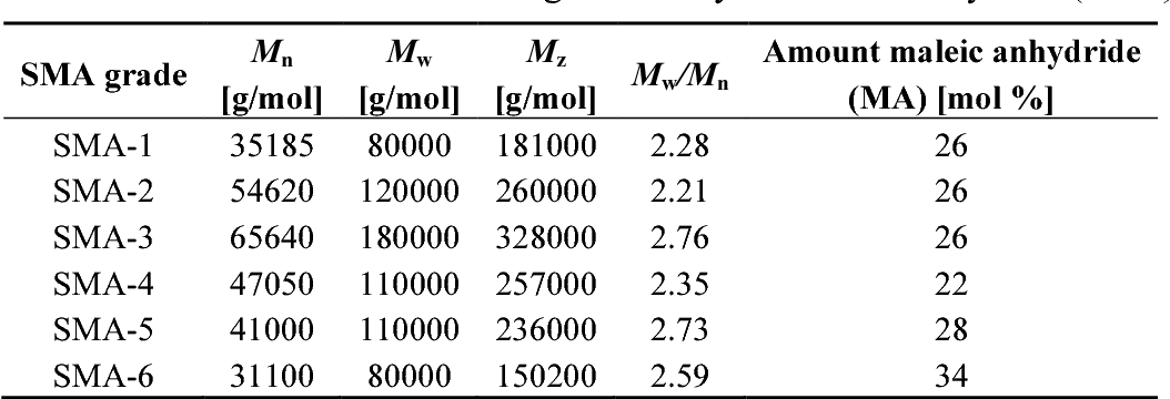 Table 1 from Morphologies and Thermal Variability of Patterned