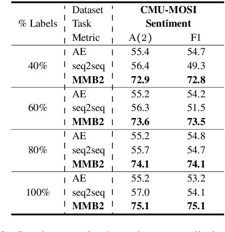 Figure 4 for Strong and Simple Baselines for Multimodal Utterance Embeddings