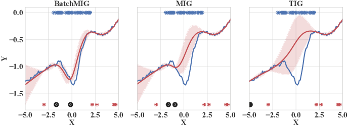 Figure 2 for Beyond Marginal Uncertainty: How Accurately can Bayesian Regression Models Estimate Posterior Predictive Correlations?