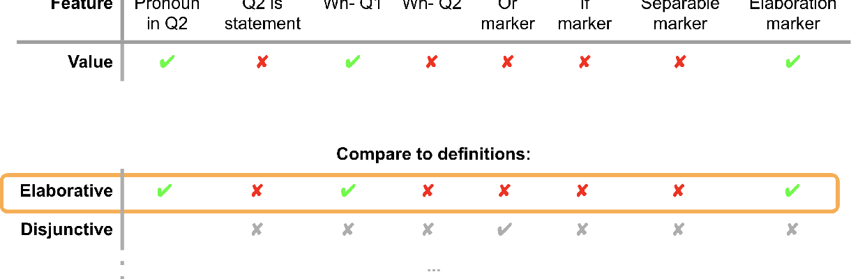 Figure 4 for Querent Intent in Multi-Sentence Questions