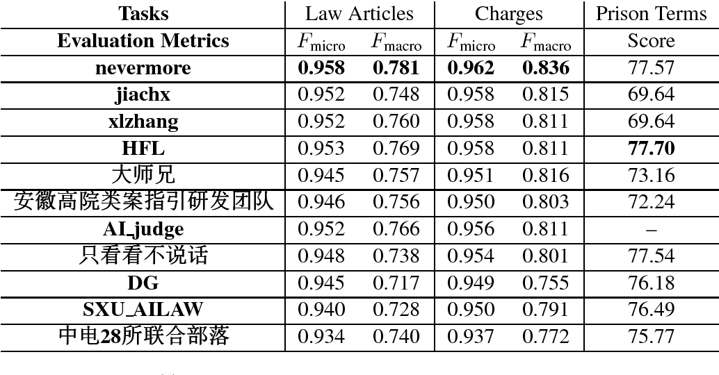 Figure 1 for Overview of CAIL2018: Legal Judgment Prediction Competition