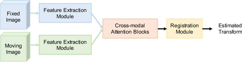 Figure 1 for Cross-modal Attention for MRI and Ultrasound Volume Registration