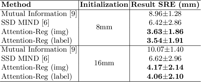 Figure 2 for Cross-modal Attention for MRI and Ultrasound Volume Registration