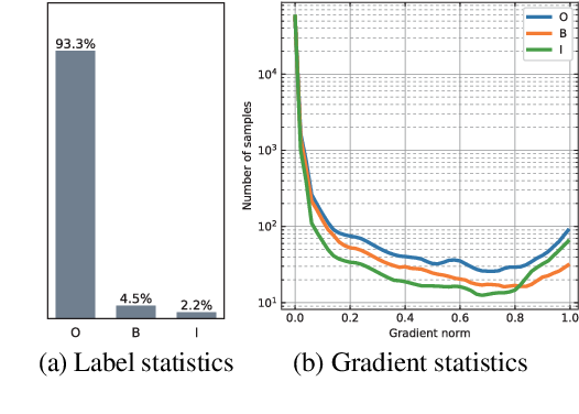 Figure 3 for GRACE: Gradient Harmonized and Cascaded Labeling for Aspect-based Sentiment Analysis