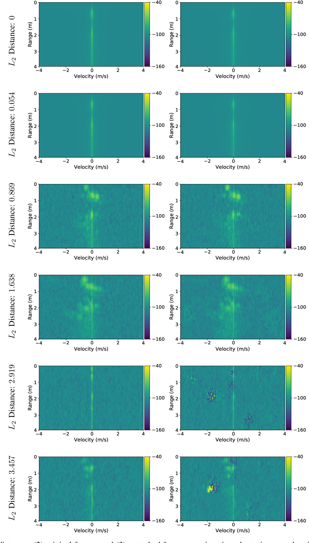 Figure 2 for Investigating the significance of adversarial attacks and their relation to interpretability for radar-based human activity recognition systems