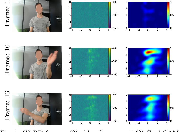 Figure 1 for Investigating the significance of adversarial attacks and their relation to interpretability for radar-based human activity recognition systems