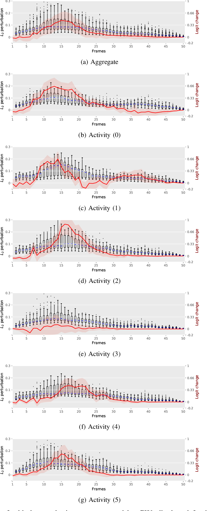 Figure 4 for Investigating the significance of adversarial attacks and their relation to interpretability for radar-based human activity recognition systems