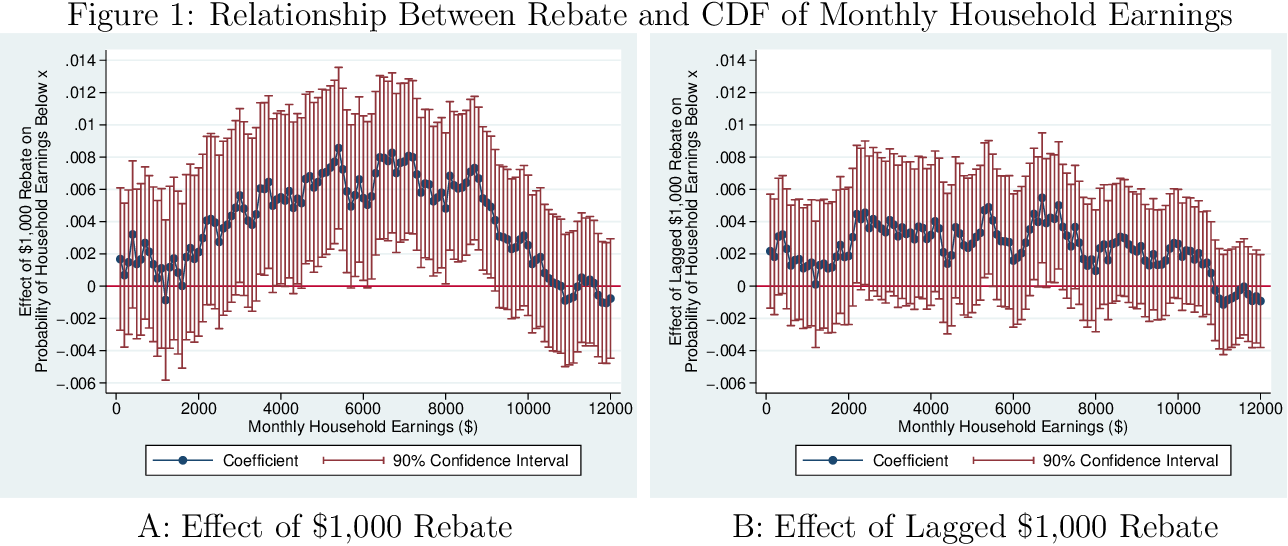 PDF] Does Labor Supply Respond to Transitory Income? Evidence from