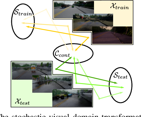 Figure 3 for End-to-end Driving Deploying through Uncertainty-Aware Imitation Learning and Stochastic Visual Domain Adaptation