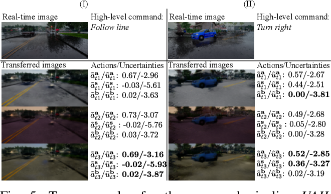 Figure 4 for End-to-end Driving Deploying through Uncertainty-Aware Imitation Learning and Stochastic Visual Domain Adaptation
