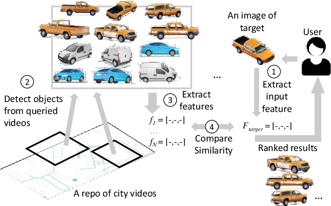 Figure 1 for Clique: Spatiotemporal Object Re-identification at the City Scale