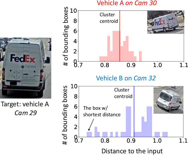 Figure 4 for Clique: Spatiotemporal Object Re-identification at the City Scale
