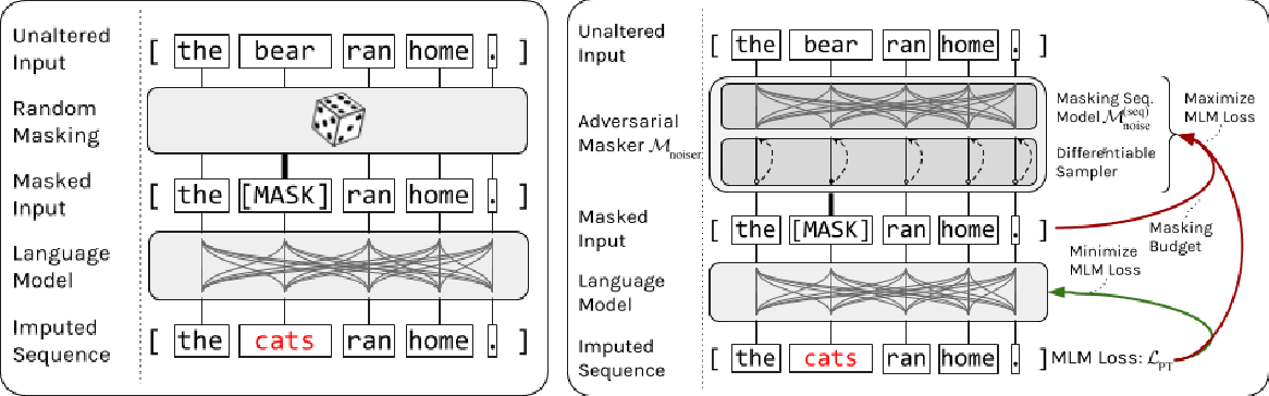 Figure 1 for Adversarial Contrastive Pre-training for Protein Sequences