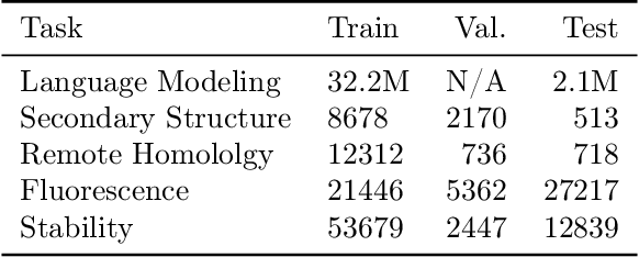 Figure 2 for Adversarial Contrastive Pre-training for Protein Sequences
