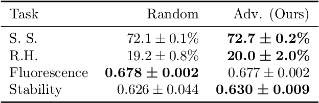 Figure 3 for Adversarial Contrastive Pre-training for Protein Sequences