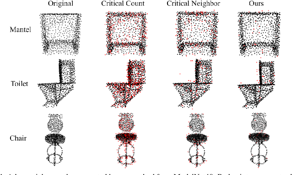 Figure 2 for Minimal Adversarial Examples for Deep Learning on 3D Point Clouds