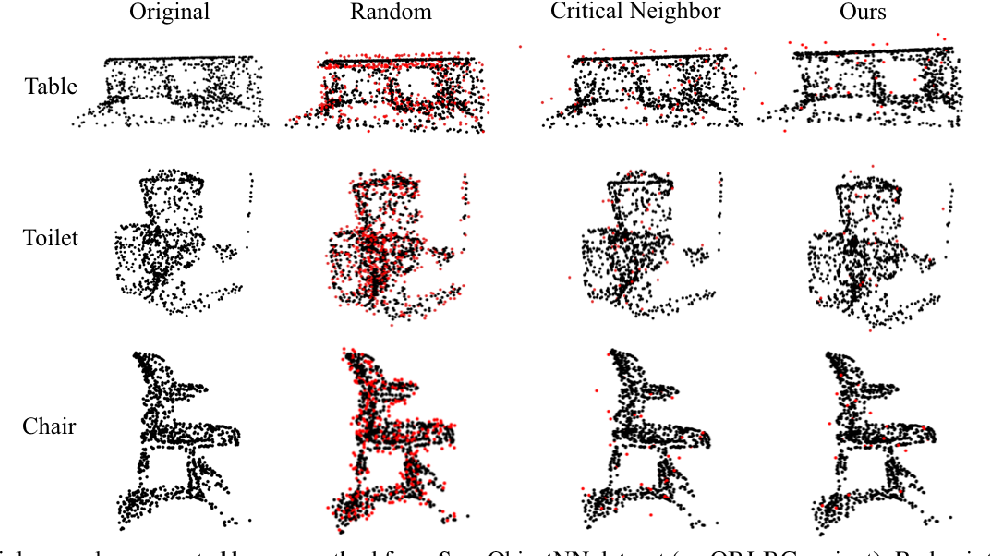 Figure 4 for Minimal Adversarial Examples for Deep Learning on 3D Point Clouds