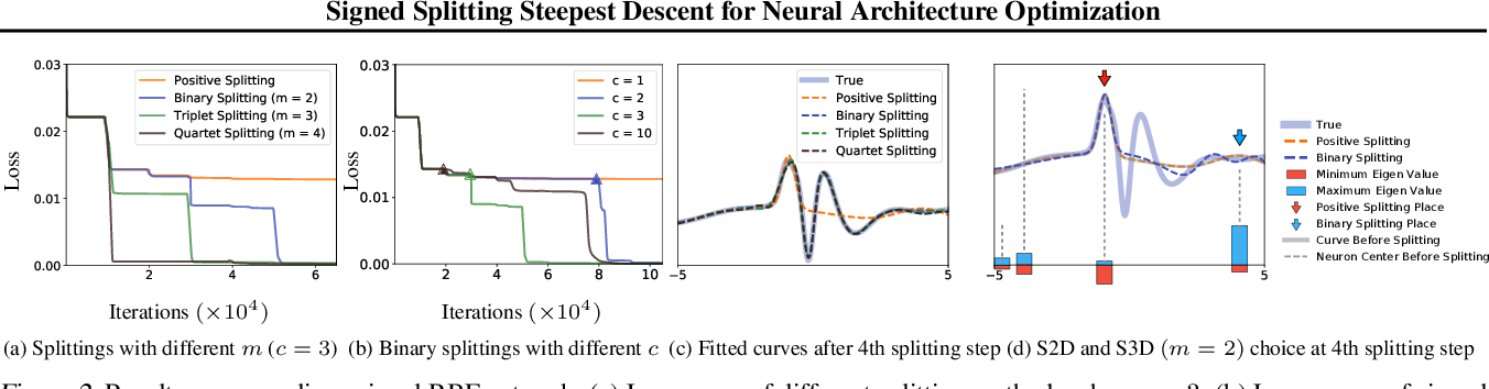 Figure 3 for Steepest Descent Neural Architecture Optimization: Escaping Local Optimum with Signed Neural Splitting