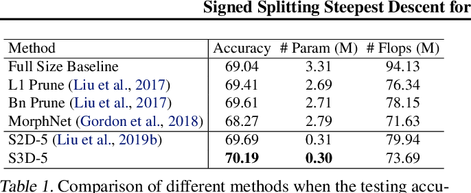 Figure 2 for Steepest Descent Neural Architecture Optimization: Escaping Local Optimum with Signed Neural Splitting