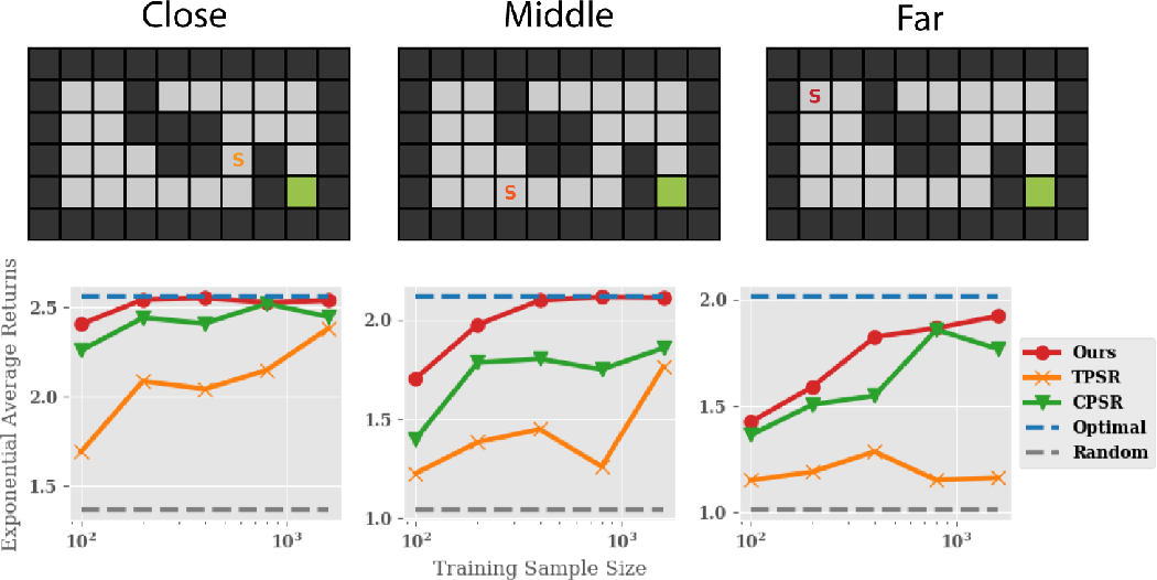 Figure 1 for Efficient Planning under Partial Observability with Unnormalized Q Functions and Spectral Learning