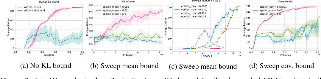 Figure 4 for Relative Entropy Regularized Policy Iteration