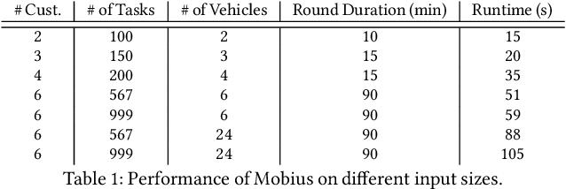 Figure 2 for Throughput-Fairness Tradeoffs in Mobility Platforms