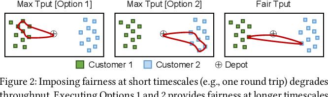 Figure 3 for Throughput-Fairness Tradeoffs in Mobility Platforms