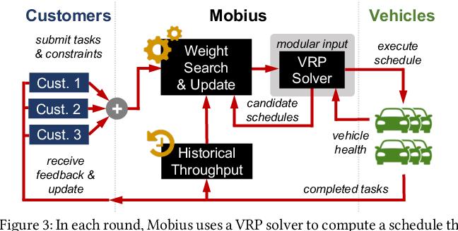 Figure 4 for Throughput-Fairness Tradeoffs in Mobility Platforms