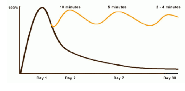 Figure 1 for Convolution Forgetting Curve Model for Repeated Learning