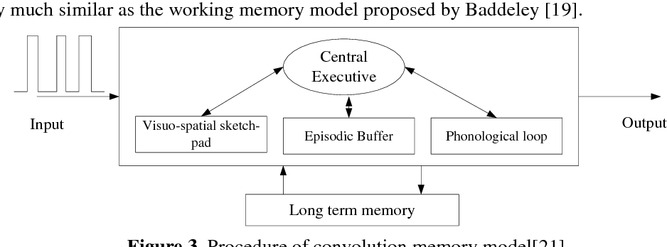 Figure 2 for Convolution Forgetting Curve Model for Repeated Learning