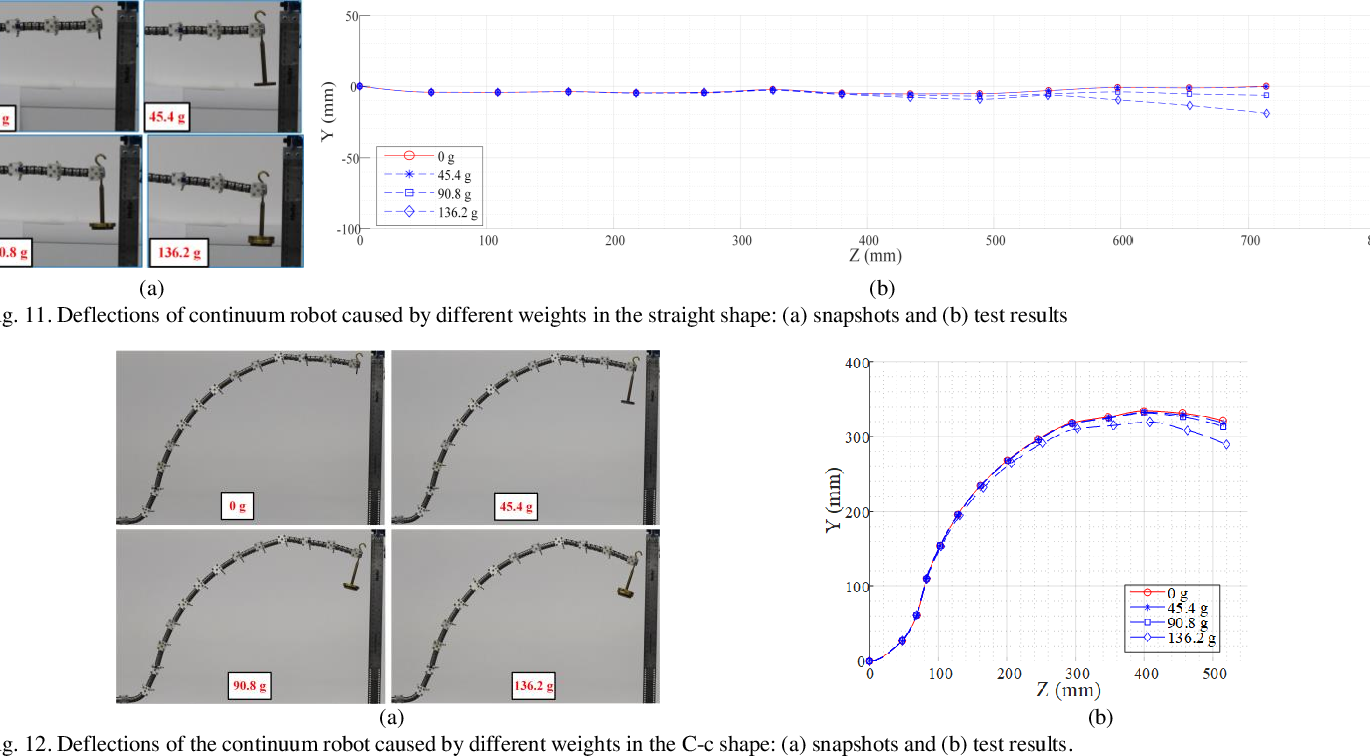 Figure 2 for Design, Modelling and Validation of a Novel Extra Slender Continuum Robot for In-situ Inspection and Repair in Aeroengine
