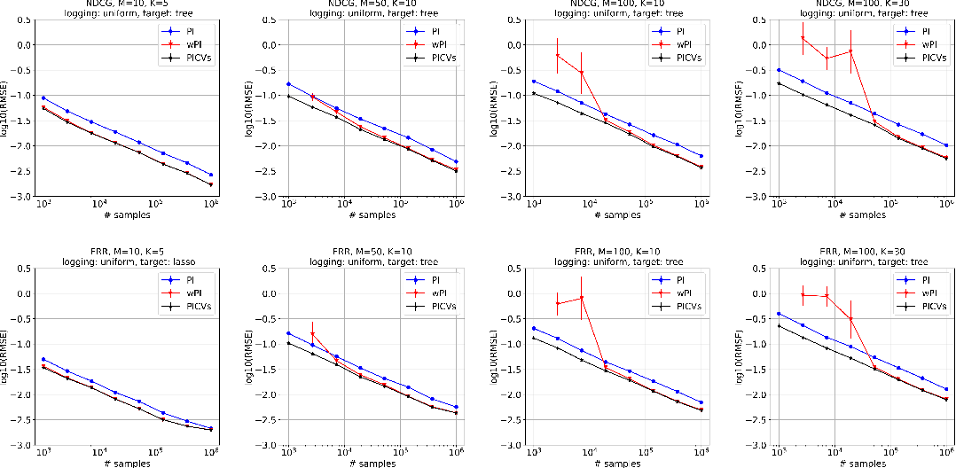 Figure 1 for Control Variates for Slate Off-Policy Evaluation
