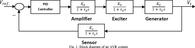 Block Diagram Of Automatic Voltage Regulator Schematic Diagrams