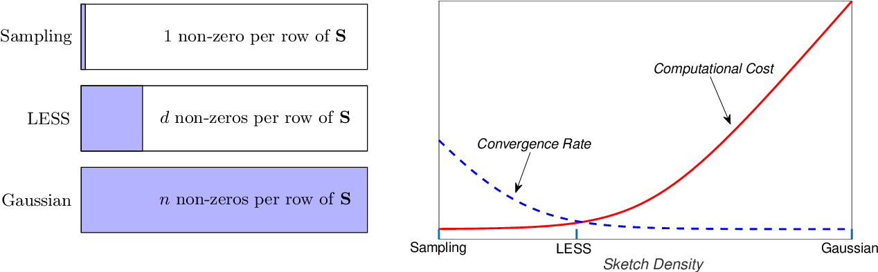 Figure 1 for Newton-LESS: Sparsification without Trade-offs for the Sketched Newton Update
