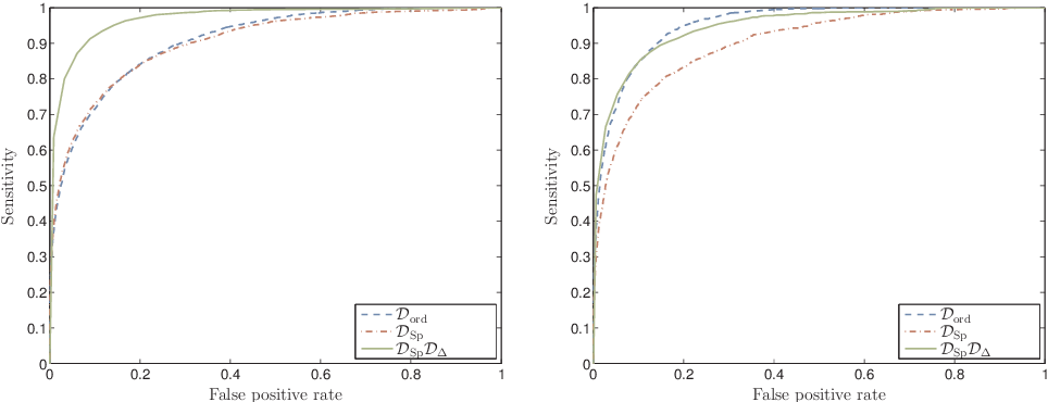 Figure 2 for Invariant Spectral Hashing of Image Saliency Graph