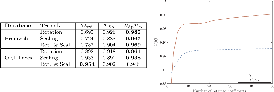 Figure 3 for Invariant Spectral Hashing of Image Saliency Graph
